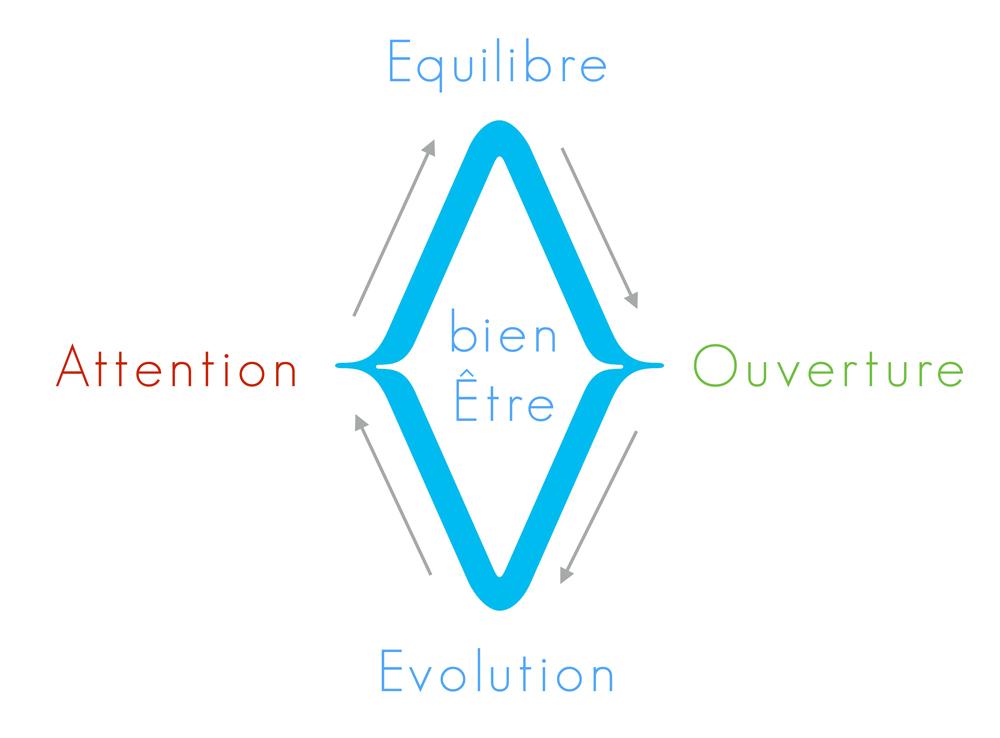 principe aequa methode 2