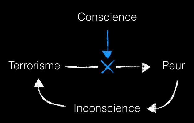 Peur,inconscience,terrorisme
